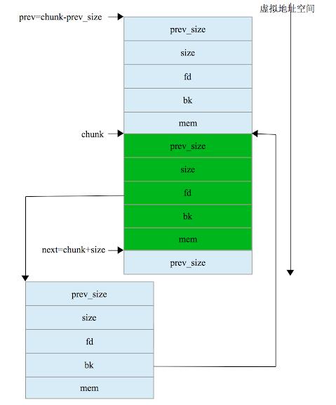 pwn heap[malloc_chunk结构体]